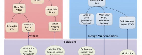 Image Describing the various types of Denial of Service attacks and Vulnerabilies